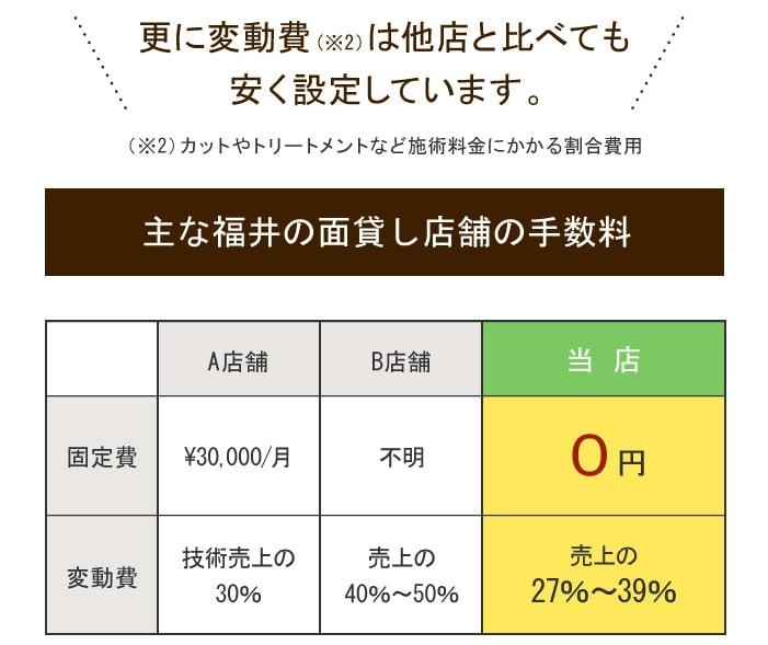 シェアサロン・面貸しの費用(当店の固定費と変動費)